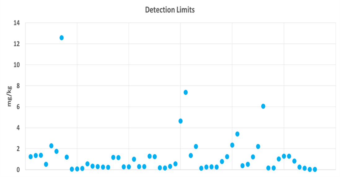 Detection limits in accordance with ISO15093:2020 test method